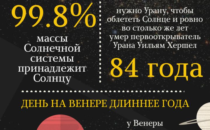 ТОП 20 интересных фактов о Солнечной системе и планетах
