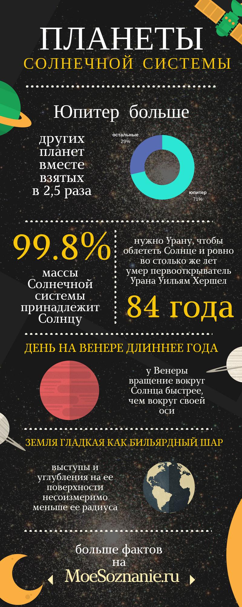 инфографика про планеты Солнечной системы